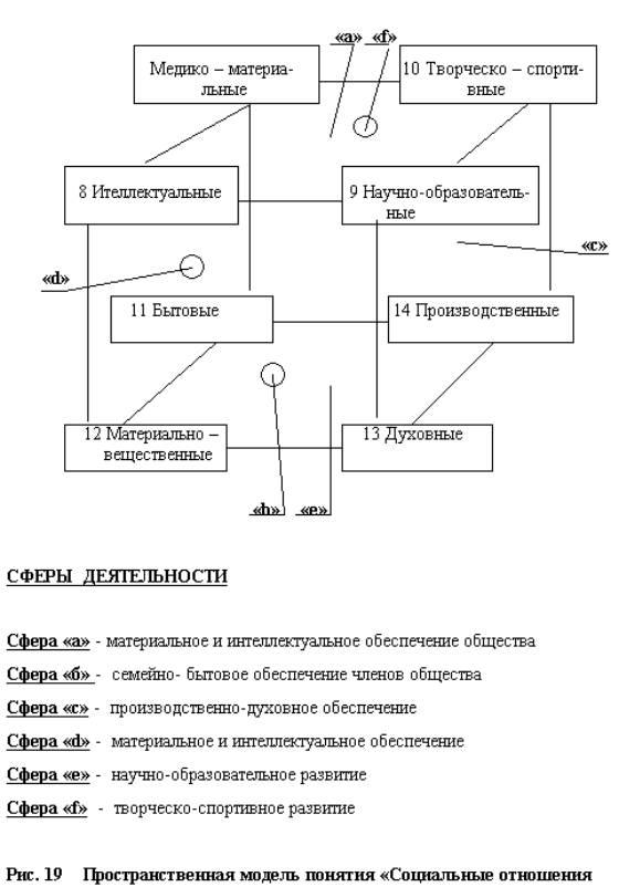 В социологию необоснованно включается задача изучения закономерностей развития общества. которая должна входить.
